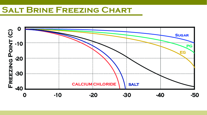 salt-brine-freezing-chart-04
